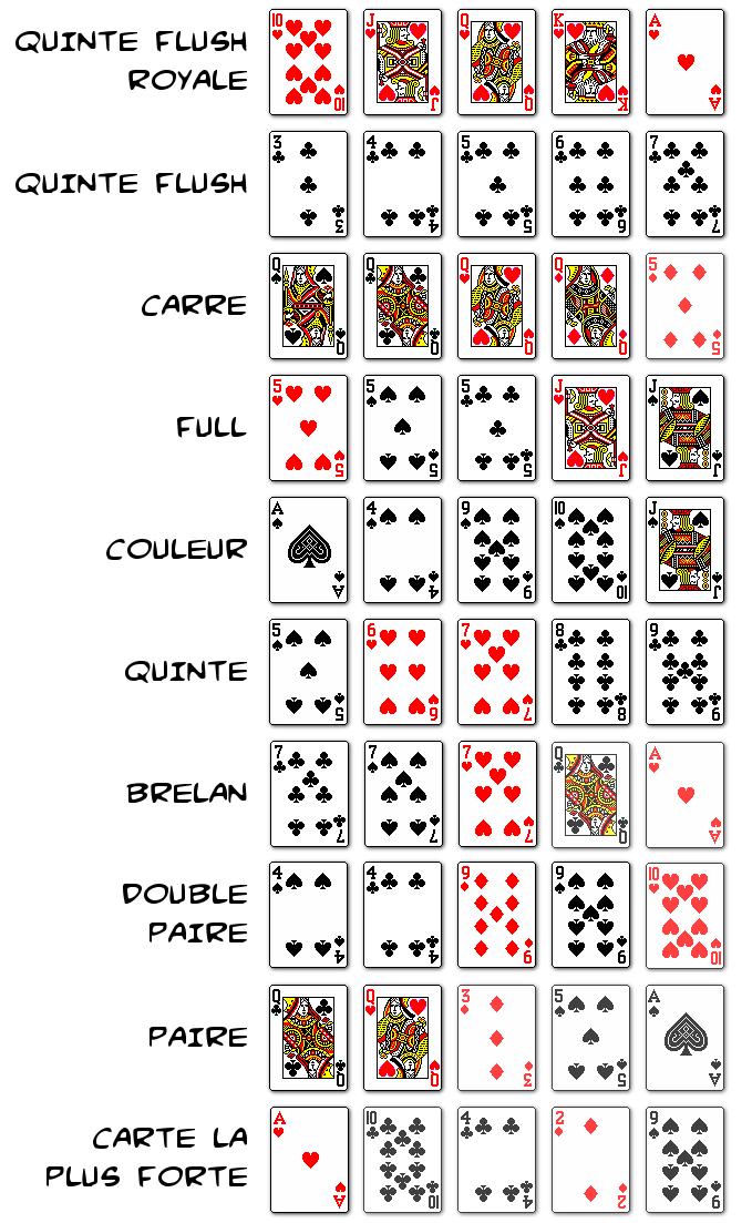 Valeur poker main jouer poker fictif