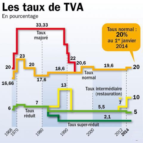 Comment calculer le montant de la tva sur un prix ttc for Taux tva terrassement